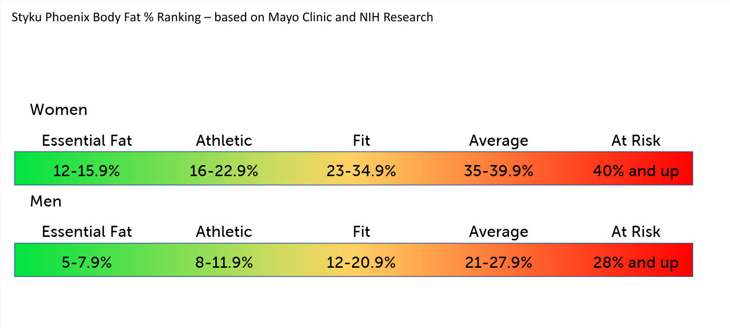 Mayo Clinic and NIH research